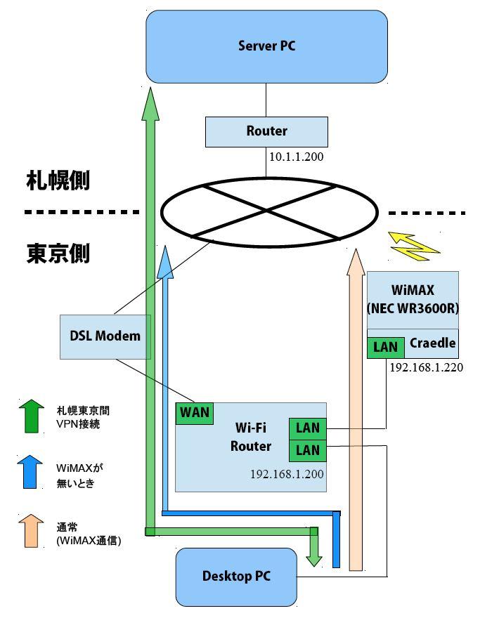 WiMAXとDSLを同時に使って対障害な回線二重化を行う