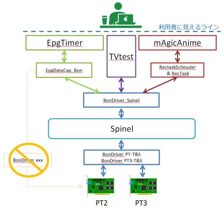 PT2&PT3をSpinel+EDCB+TVtest+mAgicAnimeで使う on Windows10