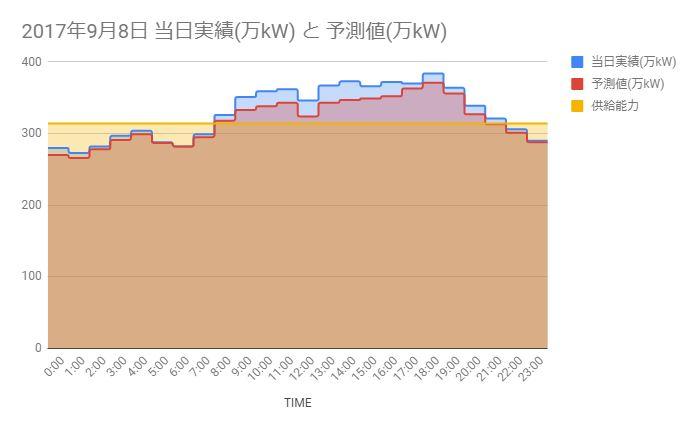 【北海道】節電とは言うけれど何時やるのが大切か調べる
