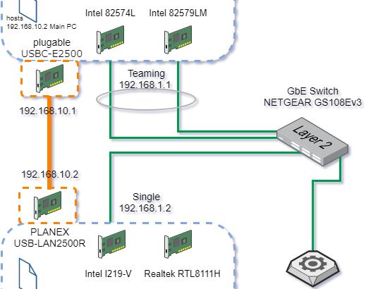 家のネットワークを2.5倍速くする。USB 2.5GbE 有線LANアダプタを2個買いました。